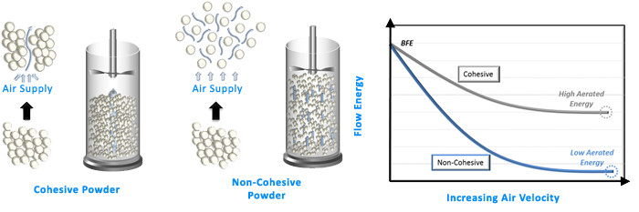 Section image dynamic-powder-testing-cohesive-and-non-cohesive-powders.jpg