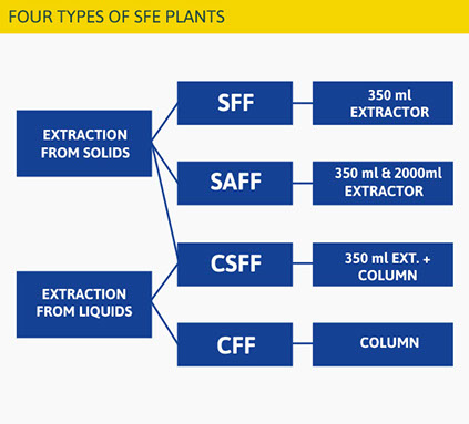 Section image four-types-of-sfe-plants.jpg
