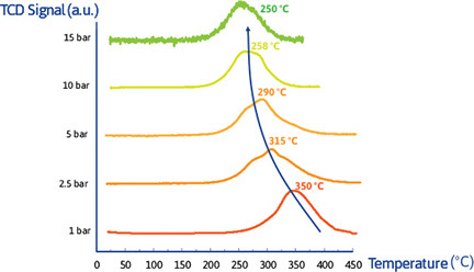 Section image iccs-signal-temperature.jpg