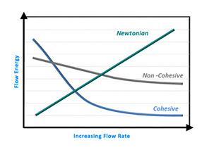 Section image powder-testing-flow-shear-rate.jpg
