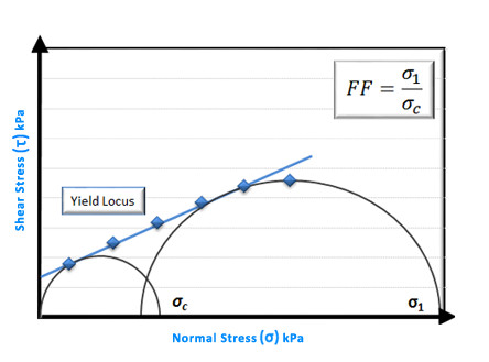 Section image shear-testing-yield-locus.jpg
